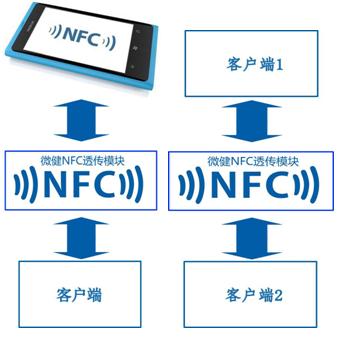 NFC 近距离数据透传方案